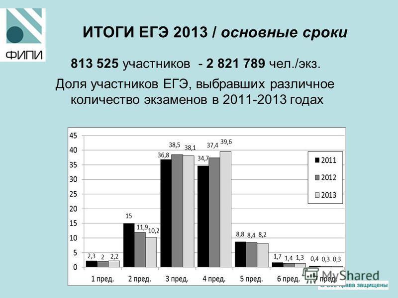 813 525 участников - 2 821 789 чел./экз. Доля участников ЕГЭ, выбравших различное количество экзаменов в 2011-2013 годах ИТОГИ ЕГЭ 2013 / основные сроки
