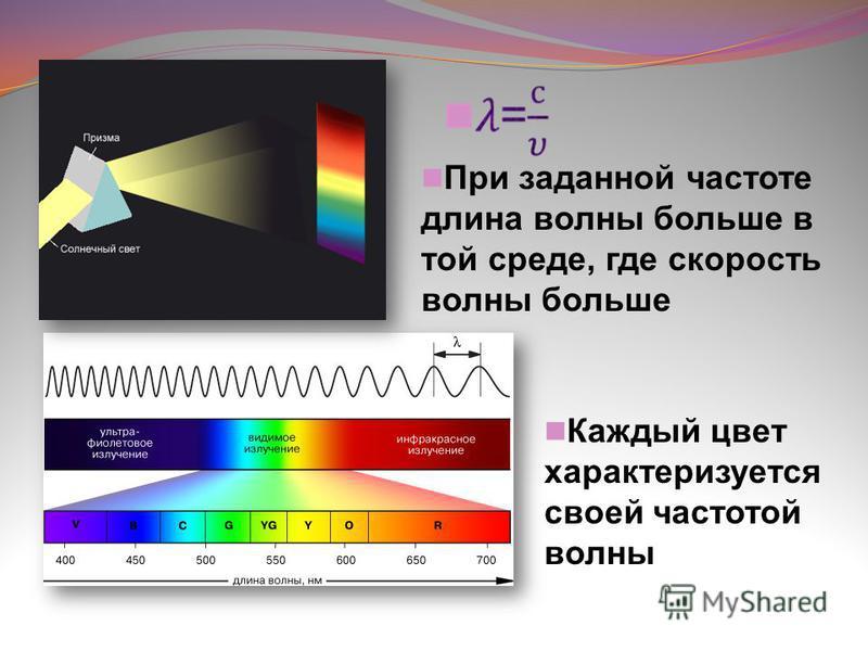 При заданной частоте длина волны больше в той среде, где скорость волны больше Каждый цвет характеризуется своей частотой волны
