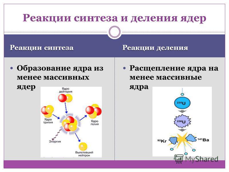 Реакции синтеза Реакции деления Образование ядра из менее массивных ядер Расщепление ядра на менее массивные ядра Реакции синтеза и деления ядер