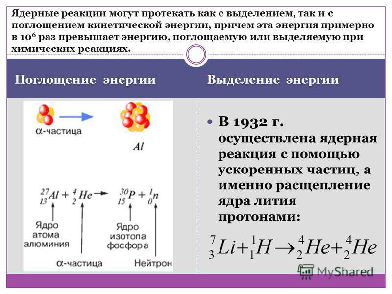 Выделение энергии Поглощение энергии В 1932 г. осуществлена ядерная реакция с помощью ускоренных частиц, а именно расщепление ядра лития протонами: Ядерные реакции могут протекать как с выделением, так и с поглощением кинетической энергии, причем эта