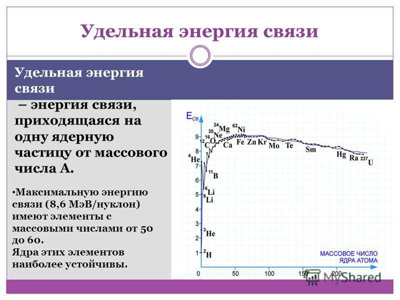 Удельная энергия связи – энергия связи, приходящаяся на одну ядерную частицу от массового числа А. Максимальную энергию связи (8,6 МэВ/нуклон) имеют элементы с массовыми числами от 50 до 60. Ядра этих элементов наиболее устойчивы.