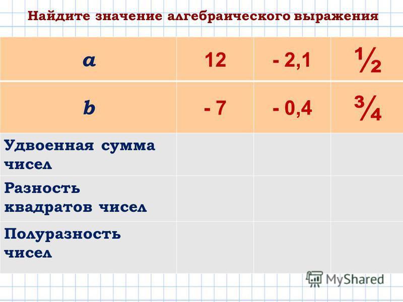 a 12- 2,1 ½ b - 7- 0,4 ¾ Удвоенная сумма чисел Разность квадратов чисел Полуразность чисел Найдите значение алгебраического выражения