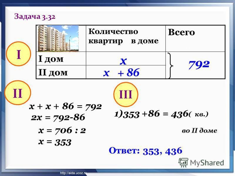 Задача 3.32 Количество квартир в доме Всего I дом II дом х х + 86 792 I х + х + 86 = 792 2 х = 792-86 х = 706 : 2 х = 353 II 1)353 +86 = 436 ( кв.) во II доме III Ответ: 353, 436