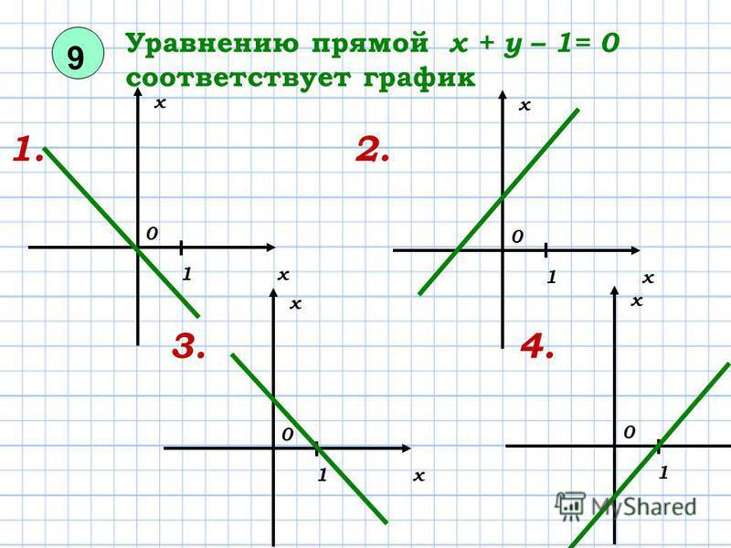 9 Уравнению прямой х + у – 1= 0 соответствует график 1. 2. 3. 4. 0 х х 1 0 х х 1 0 х х 1 0 х х 1