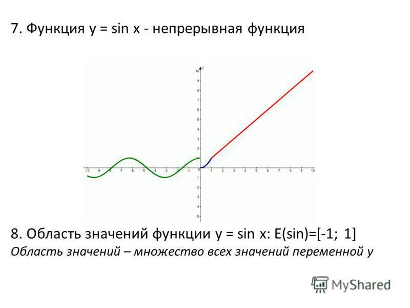 7. Функция y = sin x - непрерывная функция 8. Область значений функции y = sin x: Е(sin)=[-1; 1] Область значений – множество всех значений переменной y