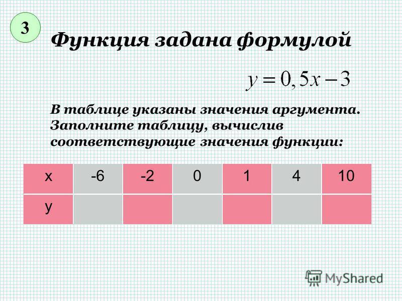 Функция задана формулой В таблице указаны значения аргумента. Заполните таблицу, вычислив соответствующие значения функции: х-40135 у 2