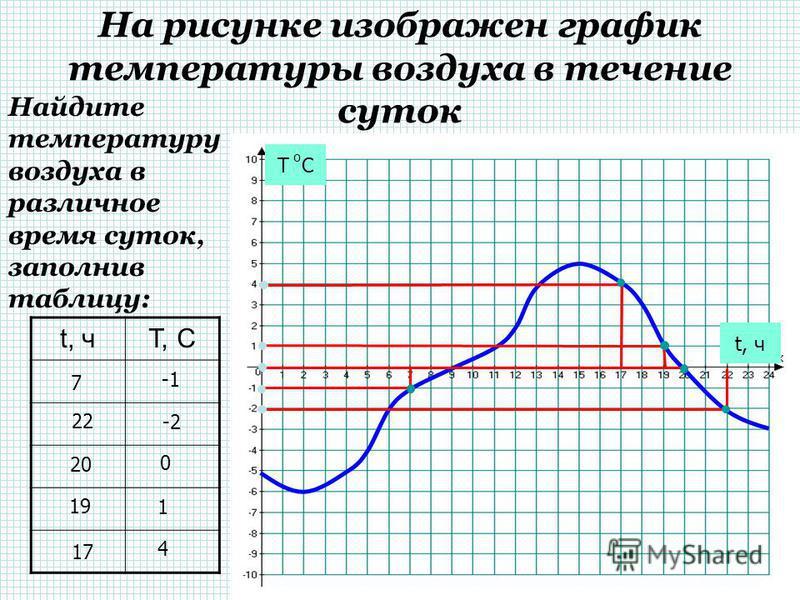 t, чт, C На рисунке изображен график температуры воздуха в течение суток. Т С о t, ч Найдите температуру воздуха в различное время суток, заполнив таблицу: 4 -5 6 -2 9 0 4 15 5 13