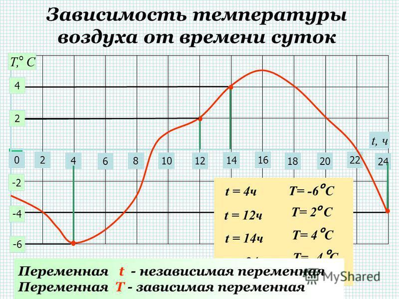 S = 50t Зависимость пути, пройденного автомобилем со скоростью 50 км/ч от времени t = 1 ч 0100200 S = 50 1 = 50 км. t = 2 ч S = 50 2 = 100 км. t = 4 ч S = 50 4 = 200 км. По смыслу задачи t 0 Переменная t - независимая переменная Переменная S - зависи