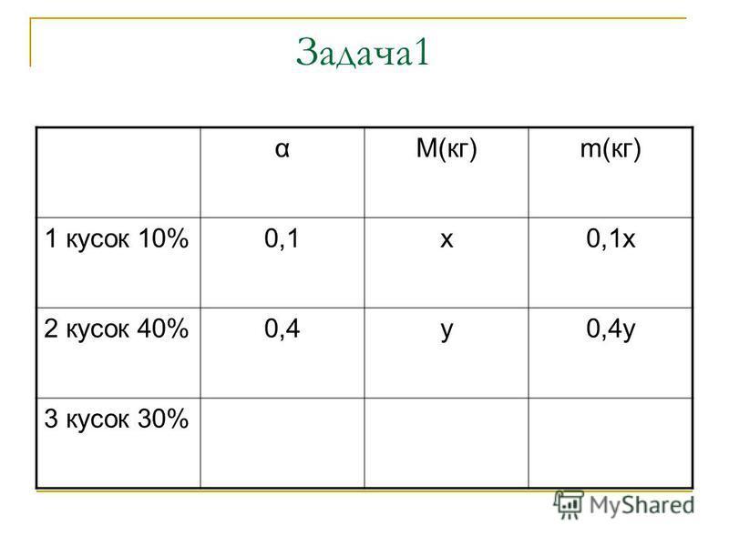 Задача 1 αМ(кг)m(кг) 1 кусок 10%0,1 х 0,1 х 2 кусок 40%0,4 у 0,4 у 3 кусок 30%