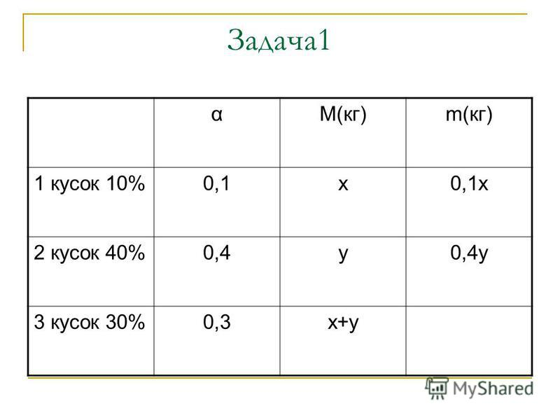 Задача 1 αМ(кг)m(кг) 1 кусок 10%0,1 х 0,1 х 2 кусок 40%0,4 у 0,4 у 3 кусок 30%0,3 х+у