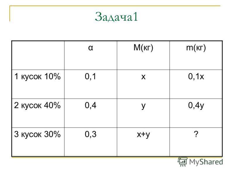 Задача 1 αМ(кг)m(кг) 1 кусок 10%0,1 х 0,1 х 2 кусок 40%0,4 у 0,4 у 3 кусок 30%0,3 х+у?
