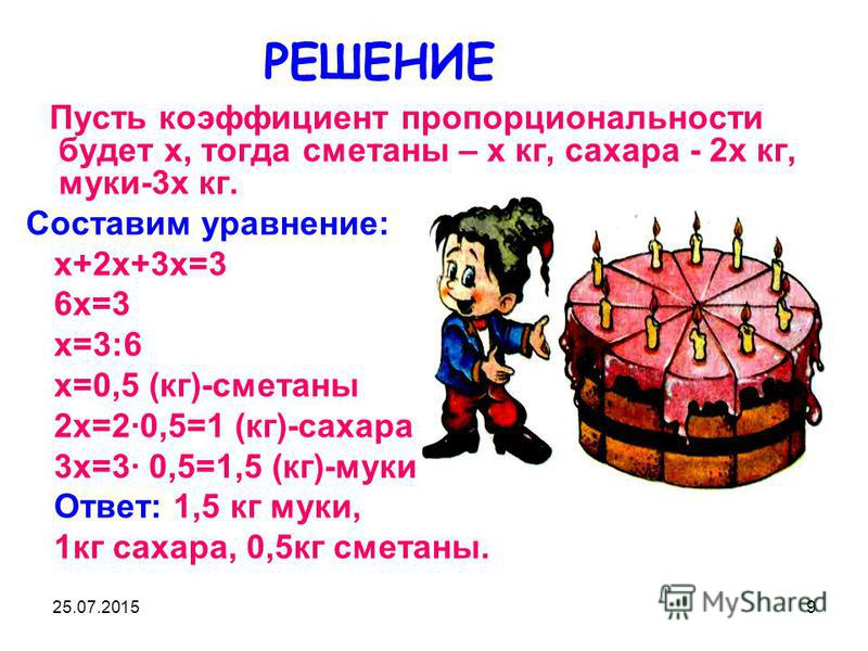 25.07.20159 РЕШЕНИЕ Пусть коэффициент пропорциональности будет х, тогда сметаны – х кг, сахара - 2 х кг, муки-3 х кг. Составим уравнение: х+2 х+3 х=3 6 х=3 х=3:6 х=0,5 (кг)-сметаны 2 х=2·0,5=1 (кг)-сахара 3 х=3· 0,5=1,5 (кг)-муки Ответ: 1,5 кг муки,