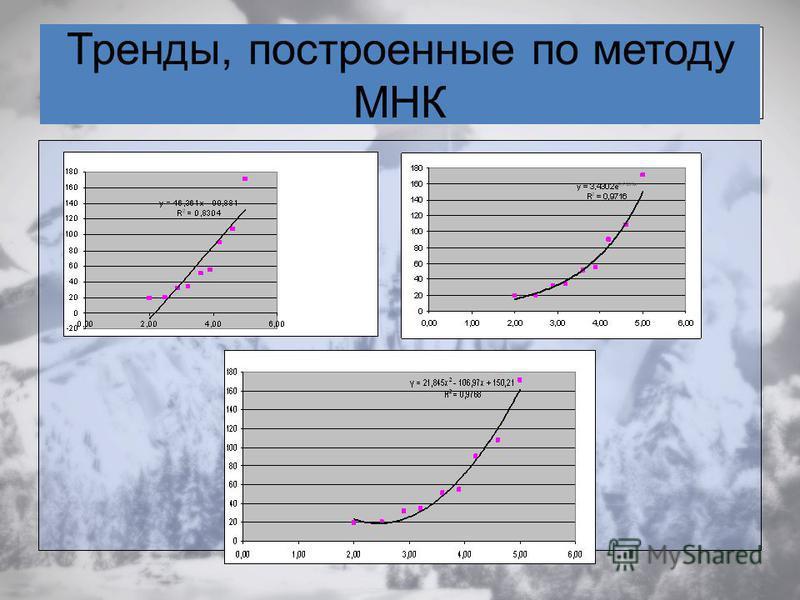 Тренды, построенные по методу МНК