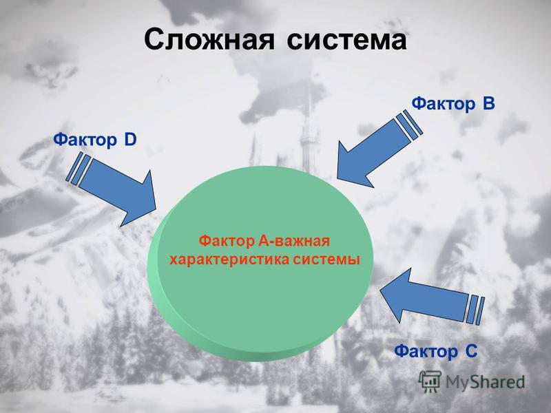 Сложная система Фактор В Фактор С Фактор А-важная характеристика системы Фактор D