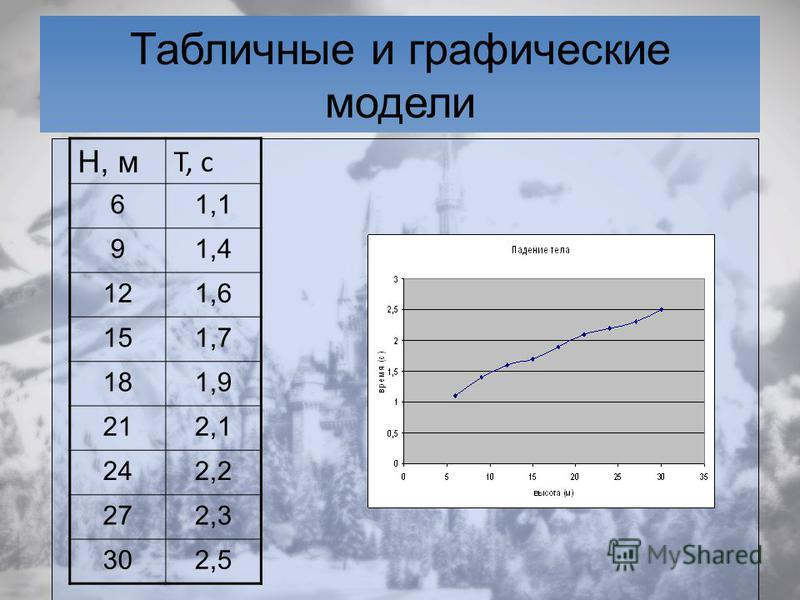 Табличные и графические модели Н, м T, c 61,1 91,4 121,6 151,7 181,9 212,1 242,2 272,3 302,5