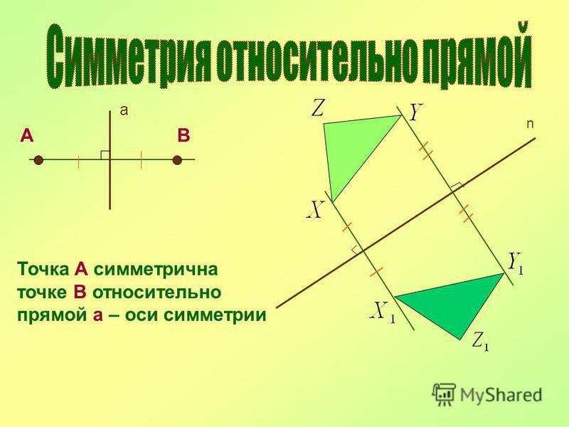 а АВ Точка А симметрична точке В относительно прямой а – оси симметрии n