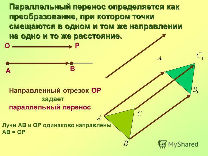 В ОР А Направленный отрезок ОР задает параллельный перенос Лучи АВ и ОР одинаково направлены АВ = ОР Параллельный перенос определяется как преобразование, при котором точки смещаются в одном и том же направлении на одно и то же расстояние.