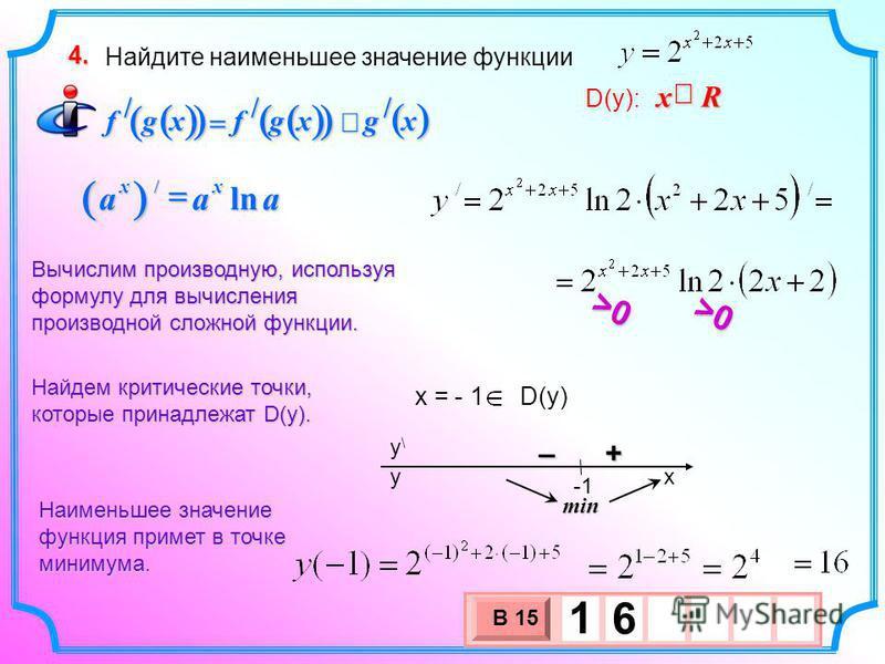 Найдите наименьшее значение функции 4. xgxgfxgf /// x = - 1 D(y) Найдем критические точки, которые принадлежат D(у). Вычислим производную, используя формулу для вычисления производной сложной функции. + – x y\y\ y min Наименьшее значение функция прим