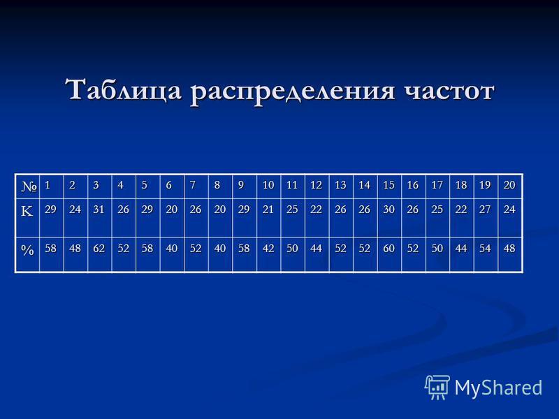 Таблица распределения частот 1234567891011121314151617181920 K2924312629202620292125222626302625222724 %5848625258405240584250445252605250445448
