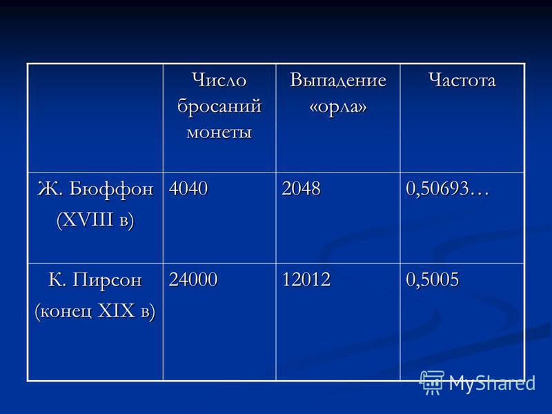 Число бросаний монеты Выпадение «орла» Частота Ж. Бюффон (ХVIII в) 40402048 0,50693… К. Пирсон (конец XIX в) 2400012012 0,5005