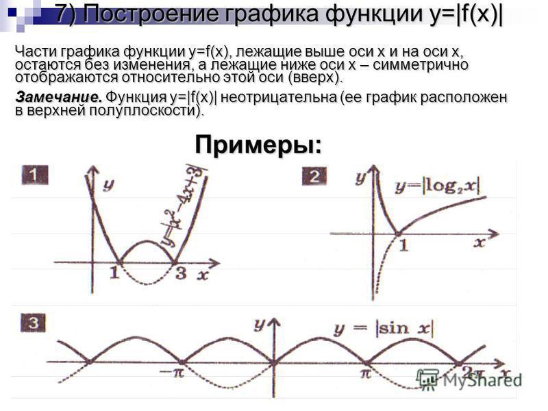 7) Построение графика функции y=|f(x)| Части графика функции y=f(x), лежащие выше оси x и на оси x, остаются без изменения, а лежащие ниже оси x – симметрично отображаются относительно этой оси (вверх). Замечание. Функция y=|f(x)| неотрицательна (ее