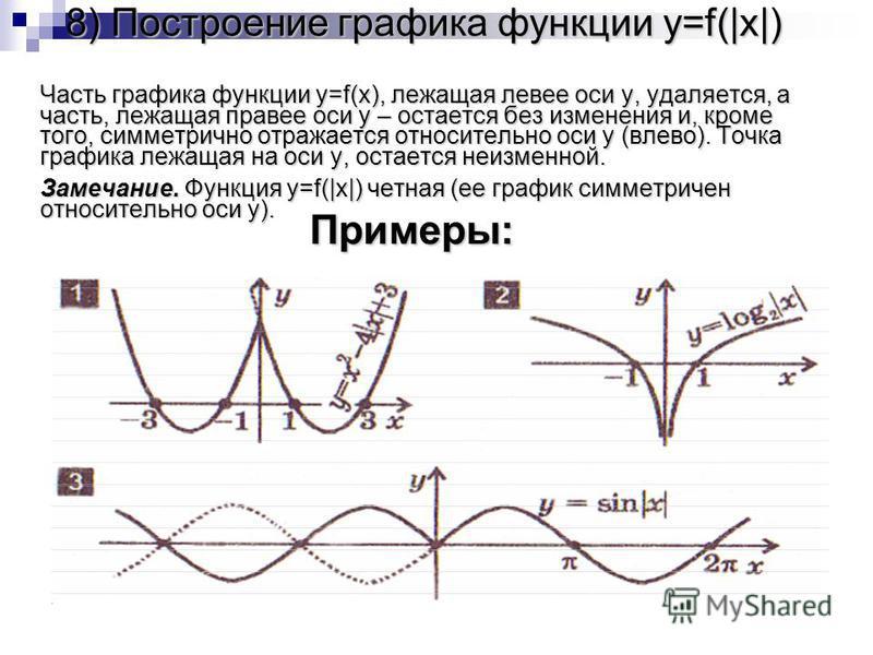 8) Построение графика функции y=f(|x|) Часть графика функции y=f(x), лежащая левее оси y, удаляется, а часть, лежащая правее оси y – остается без изменения и, кроме того, симметрично отражается относительно оси y (влево). Точка графика лежащая на оси