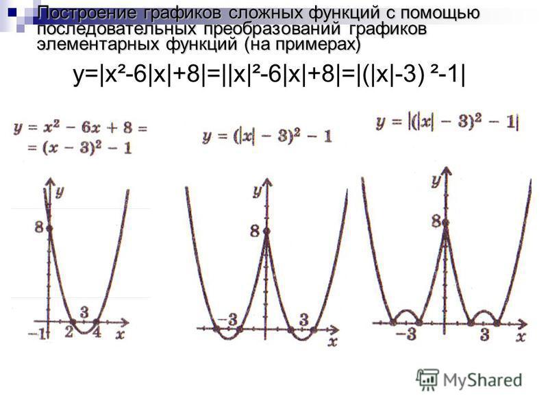 y=|x²-6|x|+8|=||x|²-6|x|+8|=|(|x|-3) ²-1|