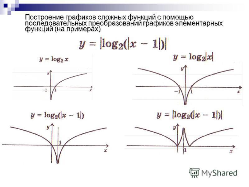 Построение графиков сложных функций с помощью последовательных преобразований графиков элементарных функций (на примерах)