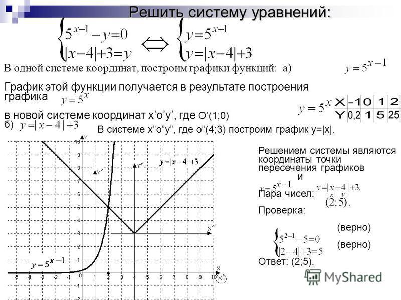 Решить систему уравнений: В одной системе координат, построим графики функций: а) График этой функции получается в результате построения графика в новой системе координат xoy, где O(1;0) б) В системе xoy, где o(4;3) построим график y=|x|. Решением си