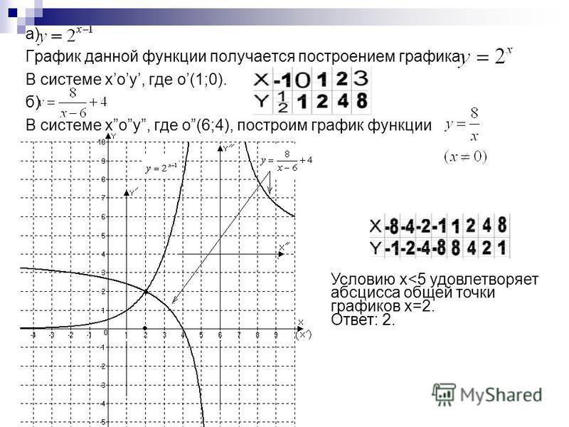 а) График данной функции получается построением графика В системе xoy, где o(1;0). б) В системе xoy, где o(6;4), построим график функции Условию x<5 удовлетворяет абсцисса общей точки графиков x=2. Ответ: 2.