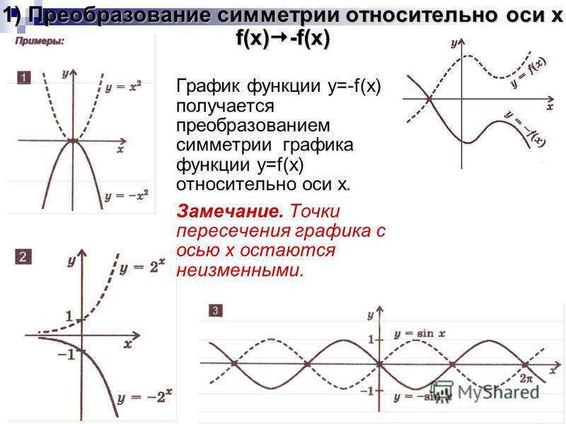 1) Преобразование симметрии относительно оси x f(x) -f(x) График функции y=-f(x) получается преобразованием симметрии графика функции y=f(x) относительно оси x. Замечание. Точки пересечения графика с осью x остаются неизменными.