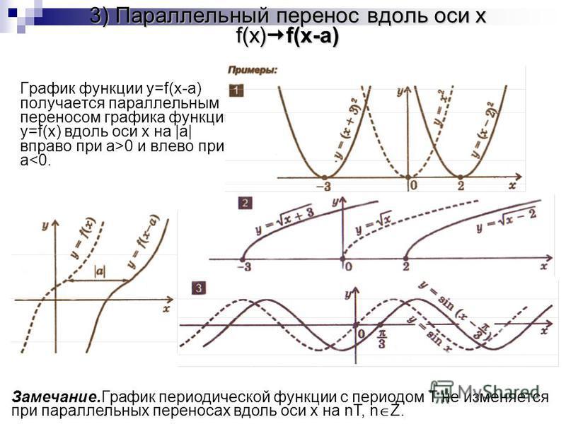3) Параллельный перенос вдоль оси x f(x) f(x-a) График функции y=f(x-a) получается параллельным переносом графика функции y=f(x) вдоль оси x на |a| вправо при a>0 и влево при a<0. Замечание.График периодической функции с периодом T не изменяется при