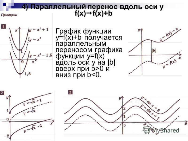 4) Параллельный перенос вдоль оси y f(x) f(x)+b График функции y=f(x)+b получается параллельным переносом графика функции y=f(x) вдоль оси y на |b| вверх при b>0 и вниз при b<0.