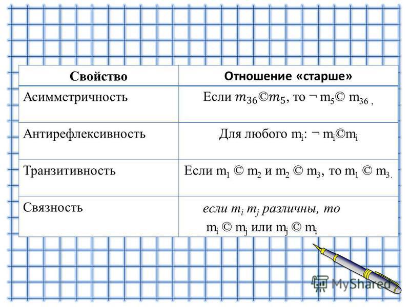 Свойство Отношение «старше» Асимметричность Антирефлексивность Для любого m i : ¬ m i ©m i Транзитивность Если m 1 © m 2 и m 2 © m 3, то m 1 © m 3. Связность если m i m j различны, то m i © m j или m j © m i