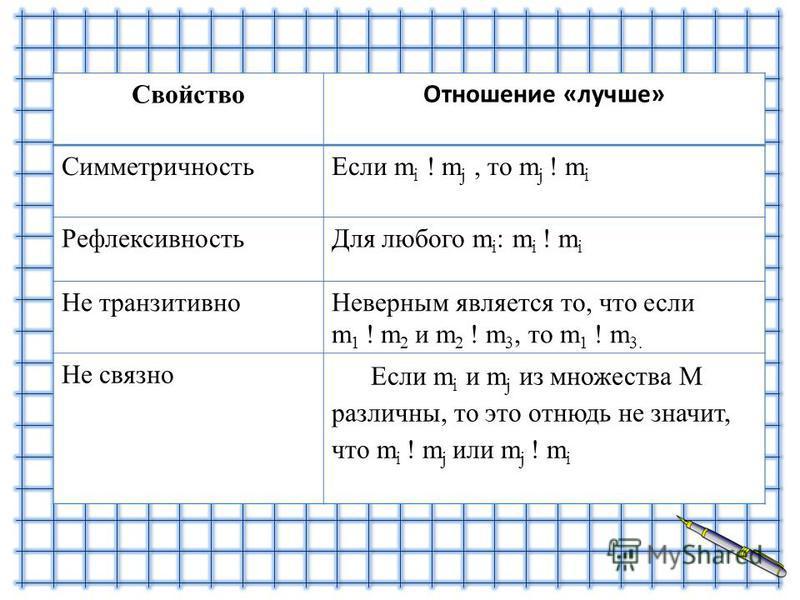 Свойство Отношение «лучше» Симметричность Если m i ! m j, то m j ! m i Рефлексивность Для любого m i : m i ! m i Не транзитивно Неверным является то, что если m 1 ! m 2 и m 2 ! m 3, то m 1 ! m 3. Не связно Если m i и m j из множества М различны, то э