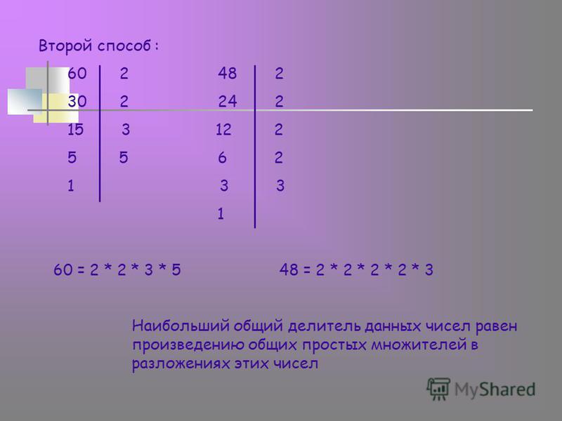 Второй способ : 60 2 48 2 30 2 24 2 15 3 12 2 5 5 6 2 1 3 3 1 60 = 2 * 2 * 3 * 5 48 = 2 * 2 * 2 * 2 * 3 Наибольший общий делитель данных чисел равен произведению общих простых множителей в разложениях этих чисел