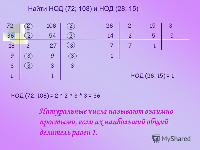 Найти НОД (72; 108) и НОД (28; 15) 72 2 108 2 28 2 15 3 36 2 54 2 14 2 5 5 18 2 27 3 7 7 1 9 3 9 3 1 3 3 3 3 1 1 НОД (28; 15) = 1 НОД (72; 108) = 2 * 2 * 3 * 3 = 36 Натуральные числа называют взаимно простыми, если их наибольший общий делитель равен
