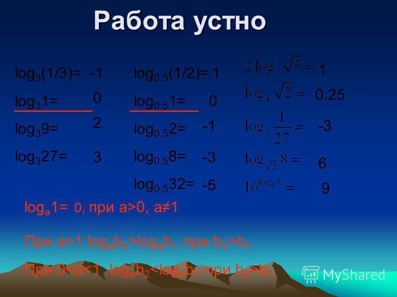 Работа устно log 3 (1/3)= log 3 1= log 3 9= log 3 27= 0 2 3 log 0,5 (1/2)= log 0,5 1= log 0,5 2= log 0,5 8= log 0,5 32= 1 0 -3 -5 1 0.25 -3 6 9 log a 1= 0, при а>0, а 1 При а>1 log a b 2 >log a b 1 при b 2 >b 1 При 0 b 1