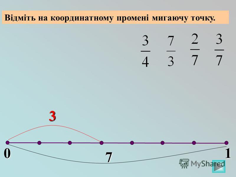 01 Відміть на координатному промені мигаючу точку. 7 3