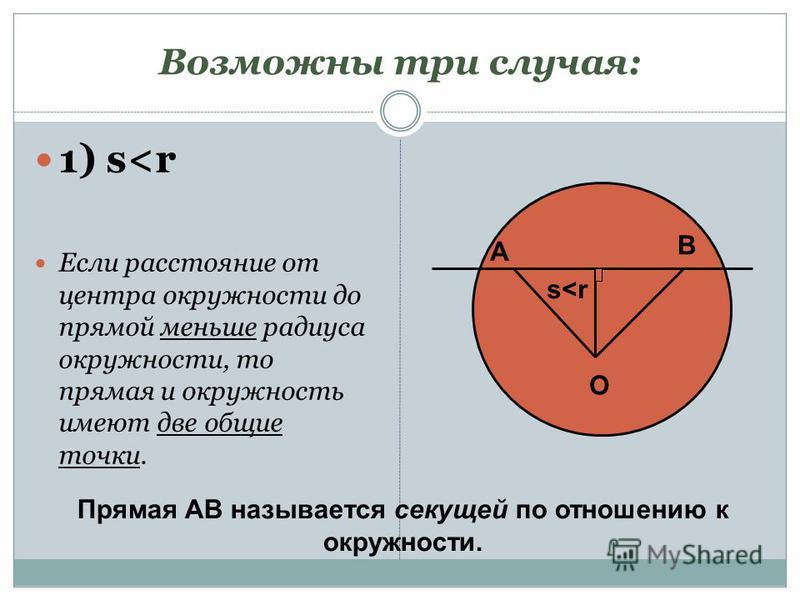 Возможны три случая: 1) s<r Если расстояние от центра окружности до прямой меньше радиуса окружности, то прямая и окружность имеют две общие точки. O s<r А В Прямая АВ называется секущей по отношению к окружности.