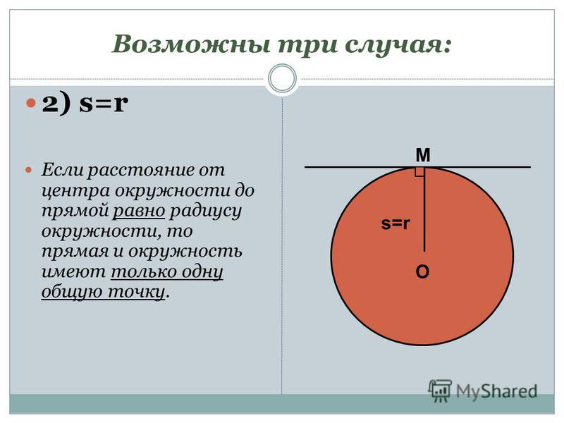 Возможны три случая: 2) s=r Если расстояние от центра окружности до прямой равно радиусу окружности, то прямая и окружность имеют только одну общую точку. O s=rs=r M