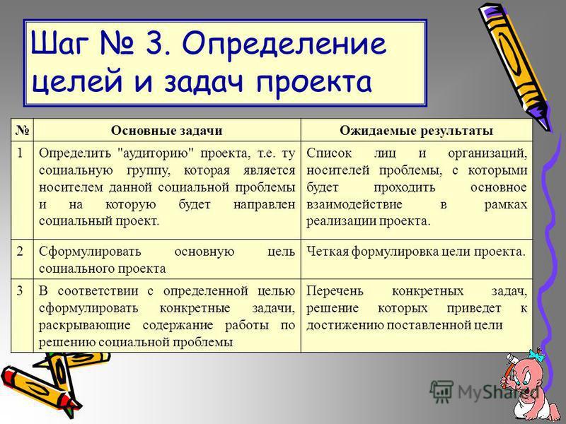 Шаг 3. Определение целей и задач проекта Основные задачи Ожидаемые результаты 1Определить