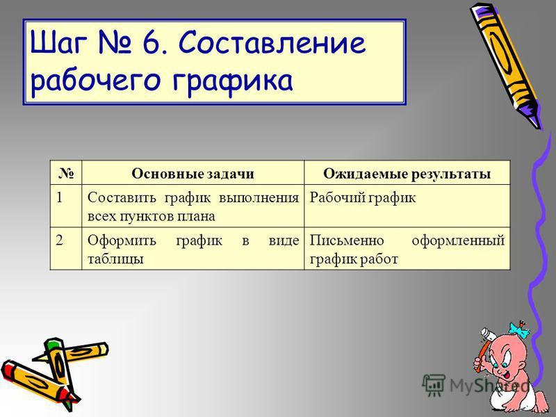 Шаг 6. Составление рабочего графика Основные задачи Ожидаемые результаты 1Составить график выполнения всех пунктов плана Рабочий график 2Оформить график в виде таблицы Письменно оформленный график работ