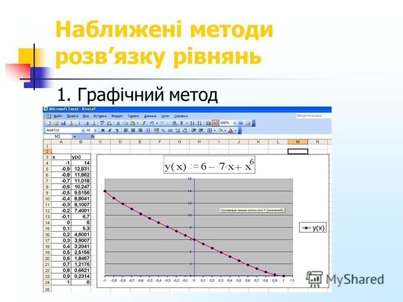 Наближені методи розвязку рівнянь 1. Графічний метод