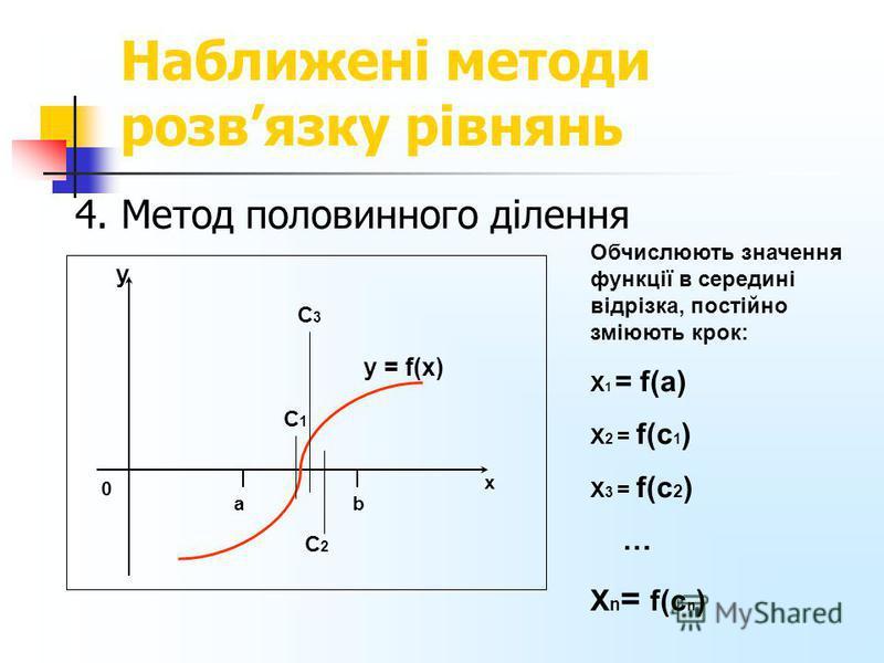 Наближені методи розвязку рівнянь 4. Метод половинного ділення Обчислюють значення функції в середині відрізка, постійно зміюють крок: Х 1 = f(a) Х 2 = f(с 1 ) Х 3 = f(с 2 ) … X n = f(с n ) 0 y y = f(x) С1С1 С2С2 С3С3 b x a
