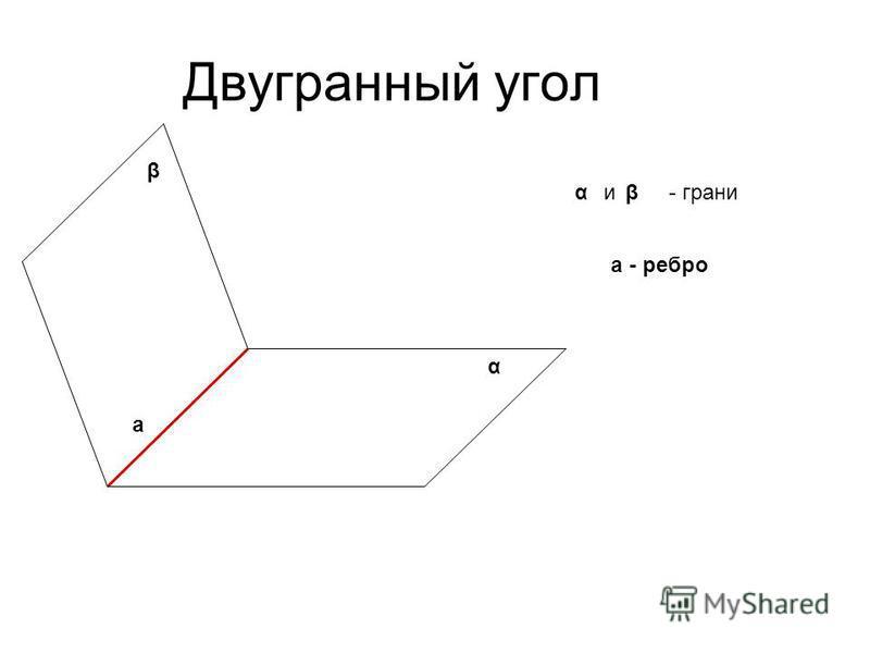 Двугранный угол α β а а - ребро αβи- грани