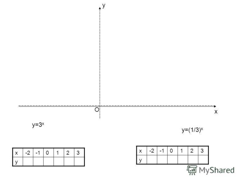 х-20123 у х-20123 у у=3 х у=(1/3) х О у х