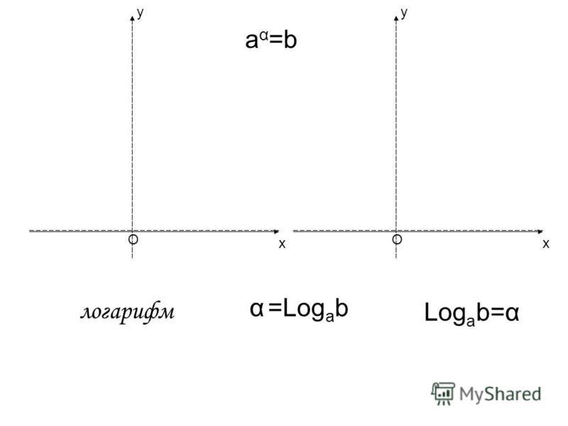 О у х О у х a α =b Log a b=α α =Log a b логарифм