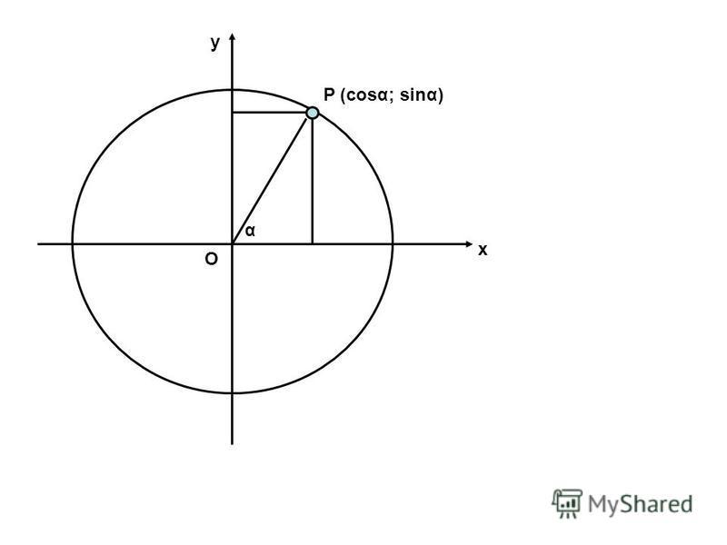 P (cosα; sinα) α O x y