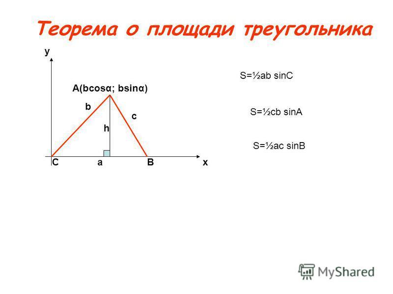 Теорема о площади треугольника h b c ax y CB A(bcosα; bsinα) S=½ab sinC S=½cb sinA S=½ac sinB